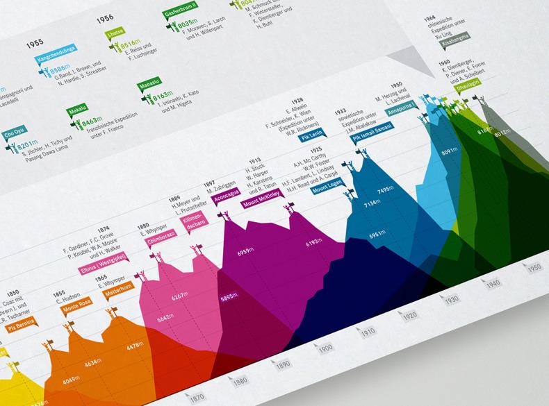 Brockhaus Encyclopedia Infographics by Martin Oberhäuser