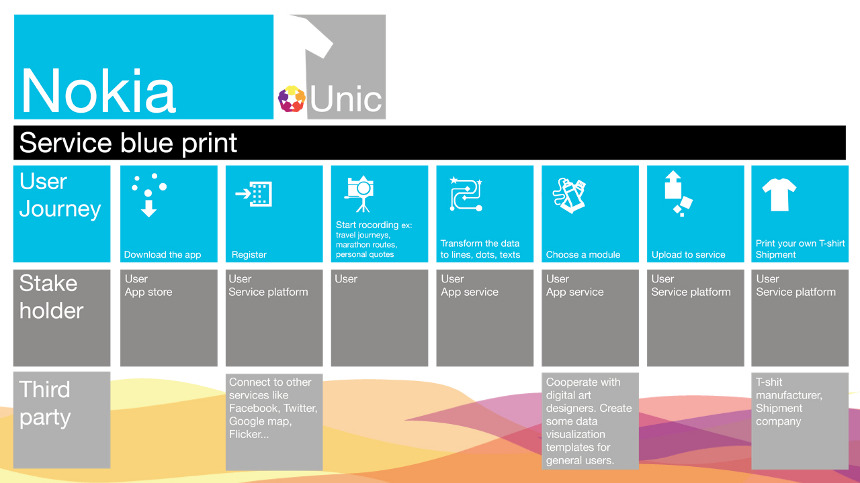 Unic a mobile vending service for art t shirt haotingchang examples of unic t shirt service blueprint for unic malvernweather Gallery